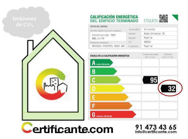 Emisiones CO2 asociadas al CERTIFICADO ENERGÉTICO