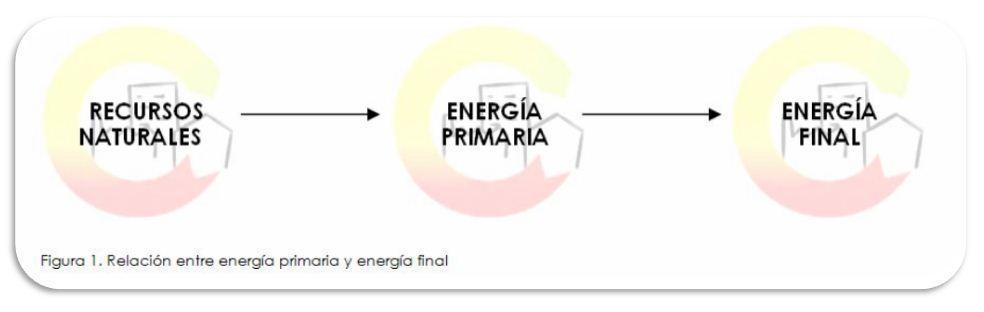 Energía primaria y energía final en el CERTIFICADO ENERGÉTICO