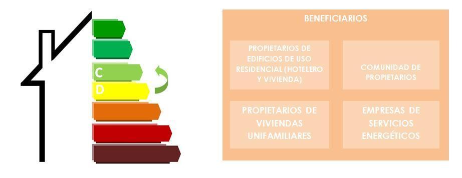 PROGRAMA DE AYUDAS A LA REHABILITACIÓN ENERGÉTICA DE EDIFICIOS RESIDENCIALES (PAREER)